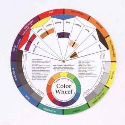 Koło do kolorometrii